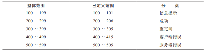 状态码分类